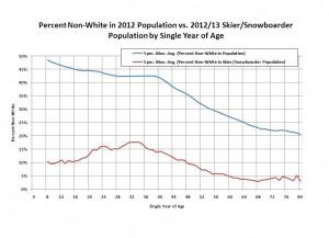 age-ethnicity