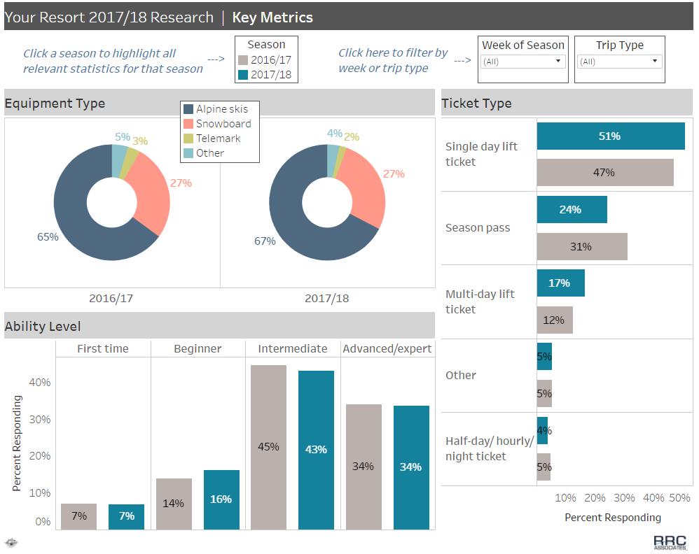 Graphic of example Custom Dashboard displaying key metrics
