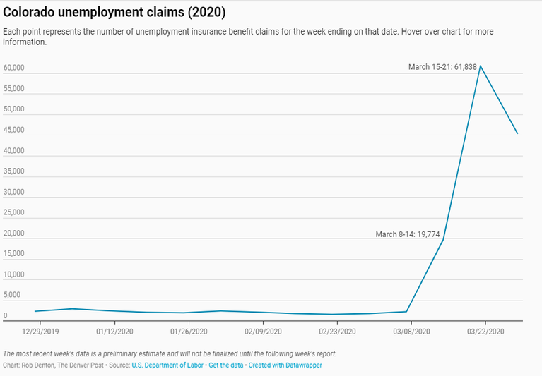 Graph of unemployment rates from Colorado March 2020
